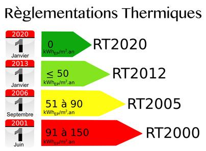 Règlementations Thermiques